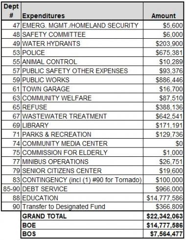 fy20 expenditure budget chart part 2